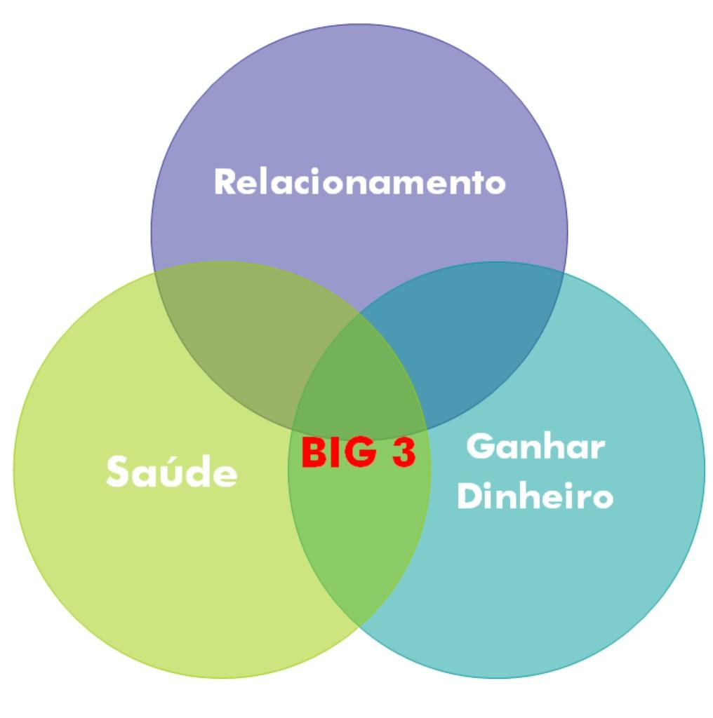 Mercados Big3