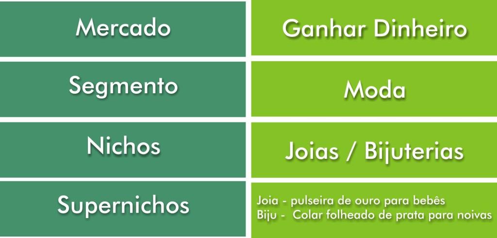 Exemplos de mercado - segmento - nicho - supernicho_BastetJoias