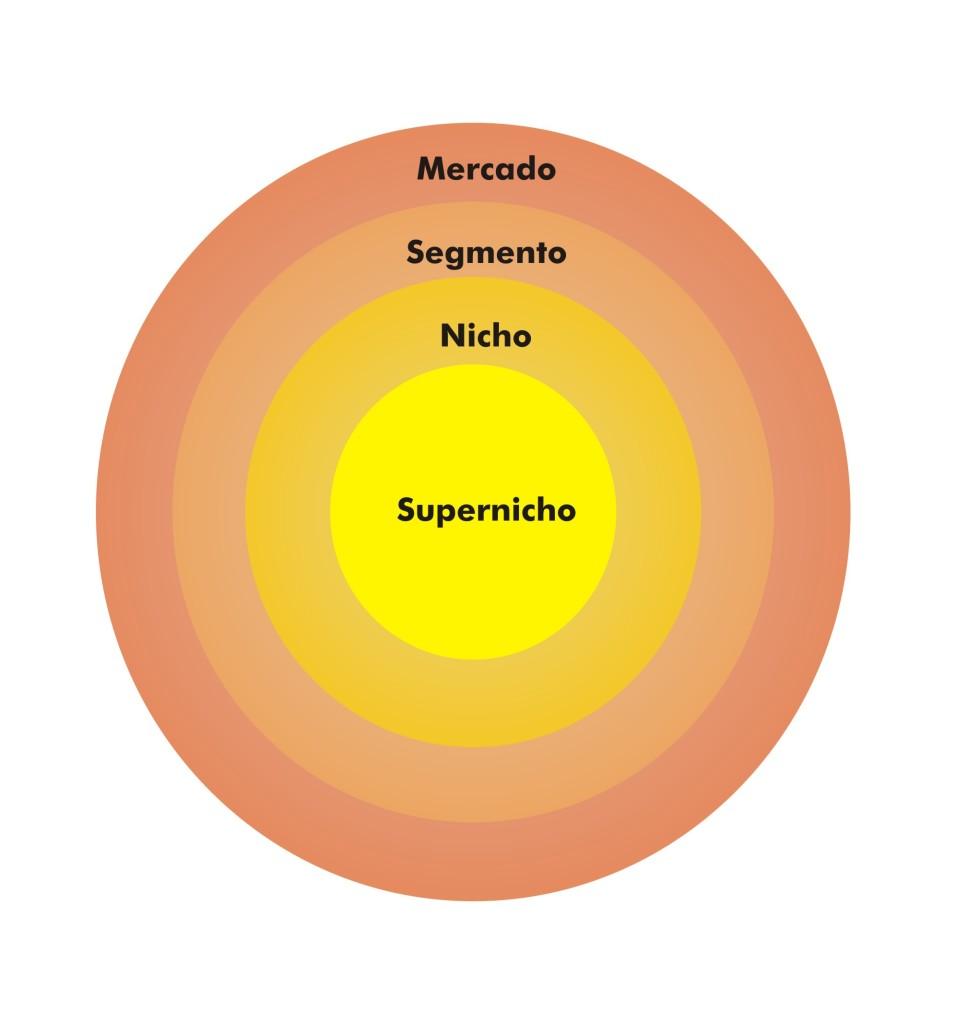 Mercado - Segmento - Nicho - Supernicho_Bastet Joias