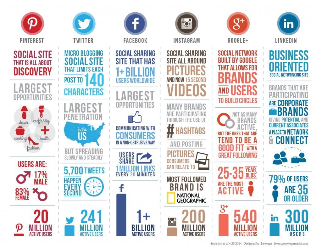 As principais redes sociais e suas características.