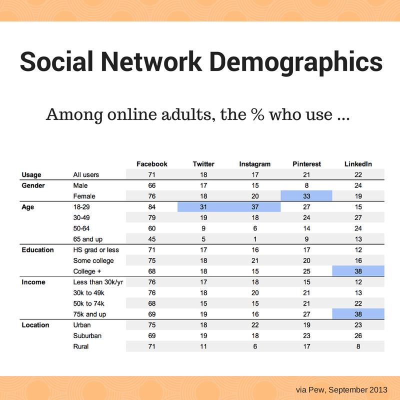 Demografia das Redes Sociais